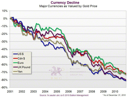 Gold Outlook 2011: Irreversible Upward Pressures and the China Effect | Currency Decline