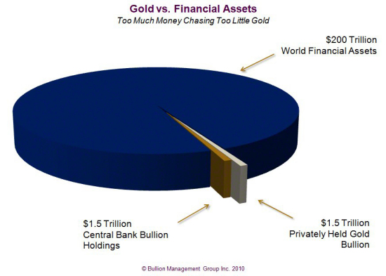 Gold Outlook 2011: Irreversible Upward Pressures and the China Effect | Gold vs. Financial Assets