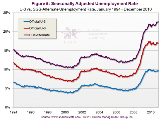 Outlook 2011: Three Dominant Factors Will Impact Precious Metals in 2011 | Seasonally Adjusted Unemployment Rate