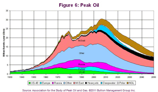 Outlook 2011: Three Dominant Factors Will Impact Precious Metals in 2011 | Peak Oil
