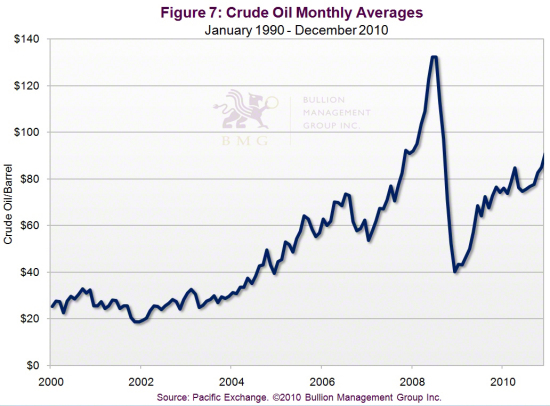 Outlook 2011: Three Dominant Factors Will Impact Precious Metals in 2011 | Crude Oil Monthly Averages