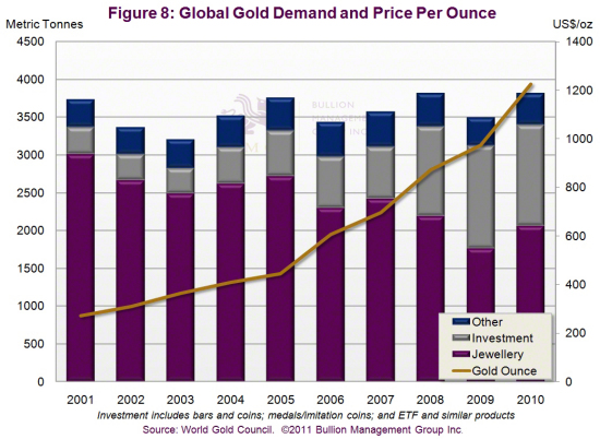 Outlook 2011: Three Dominant Factors Will Impact Precious Metals in 2011 | Global Demand and Price Per Ounce