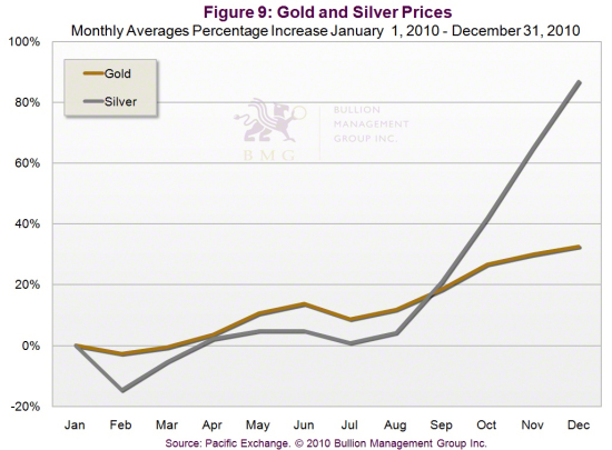 Outlook 2011: Three Dominant Factors Will Impact Precious Metals in 2011 | Gold and Silver Prices