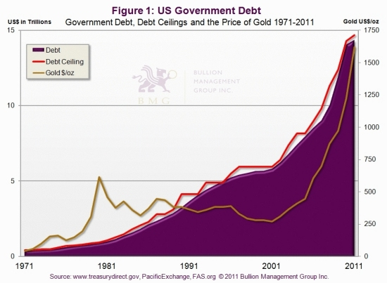 Why Rising Debt Will Lead to $10,000 Gold | US Government Debt
