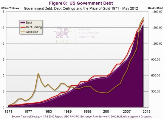 Has Gold Hit Bottom, and What Will Drive it to $10,000? | US Government Debt