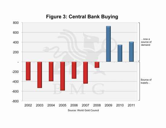 Gold's Face-off Against Unfettered Currency Expansion | Central Bank Buying
