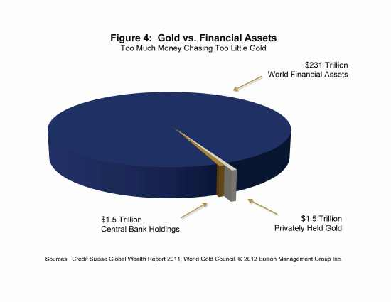 Gold's Face-off Against Unfettered Currency Expansion | Gold vs. Financial Assets