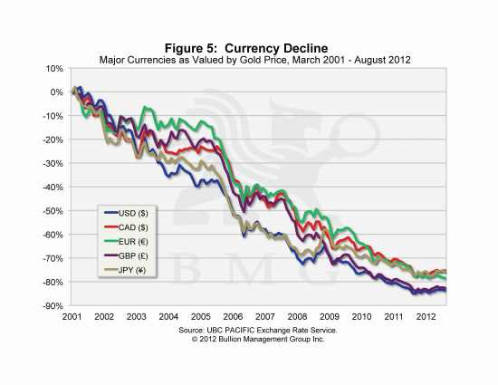 Gold's Face-off Against Unfettered Currency Expansion | Currency Decline