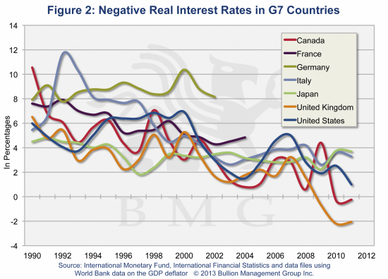 Innovative Gold Fund Stems Corrosive Tide of Financial Repression | Negative Real Interest Rates in G7 Countries