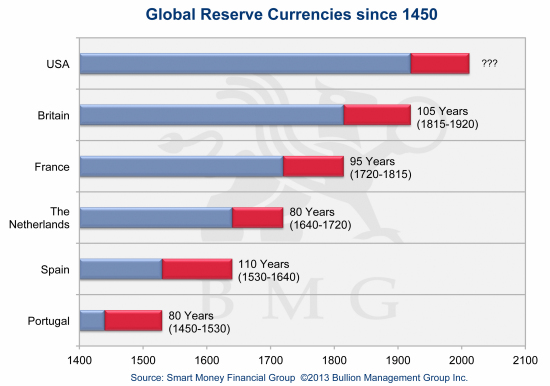 Irreversible Trends Driving Gold to $10,000 | Global Reserve Currencies since 1450