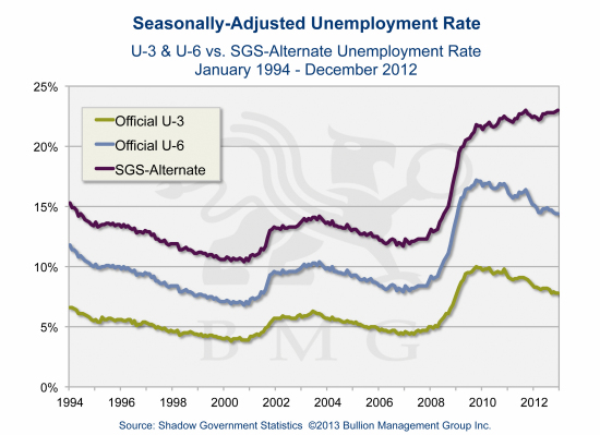 Irreversible Trends Driving Gold to $10,000 | Seasonally-Adjusted Unemployment Rate
