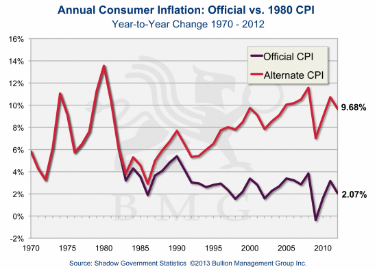 Irreversible Trends Driving Gold to $10,000 | Annual Consumer Inflation: Official vs. 1980 CPI