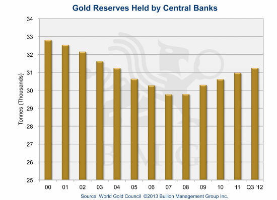 Irreversible Trends Driving Gold to $10,000 | Gold Reserves Held by Central Banks