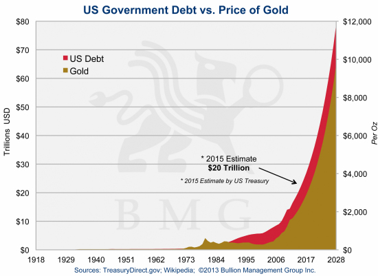 Irreversible Trends Driving Gold to $10,000 | US Government Debt vs. Price of Gold