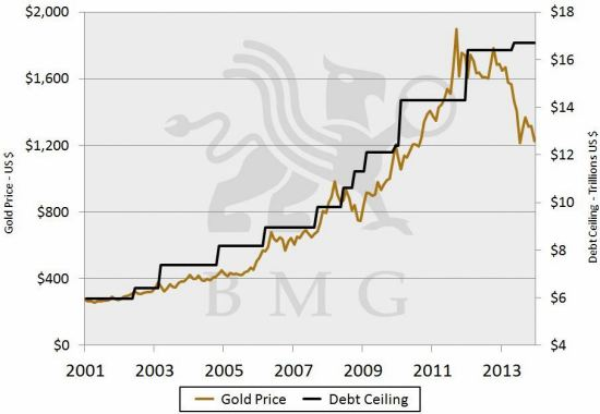 Second-Greatest Opportunity to Buy Gold | Gold Price & U.S. Debt Ceiling