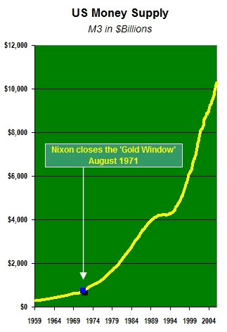 August 15, 1971: Inflation Unleashed | US Money Supply Chart