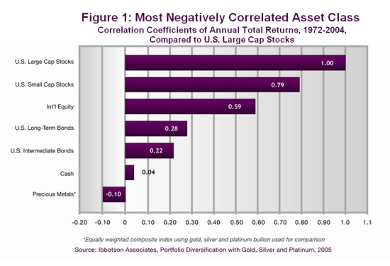 Preserve Your Wealth with Precious Metals | Most negatively correlated asset class