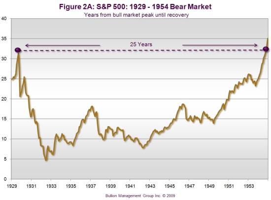 Preserve Your Wealth with Precious Metals | S&P500 - 1929-1954 Bear Market