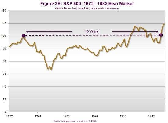 Preserve Your Wealth with Precious Metals | S&P500 - 1972-1982 Bear Market
