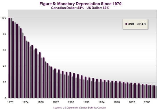 Preserve Your Wealth with Precious Metals | Monetary Depreciation Since 1978