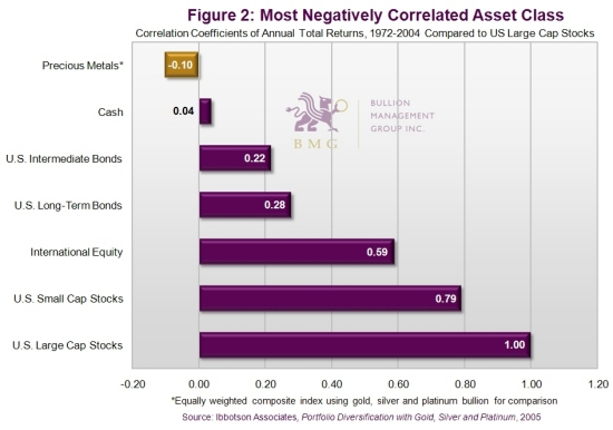 How to Inflation-Proof Your Portfolio – Part 2 | Most Negatively Correlated Asset Class