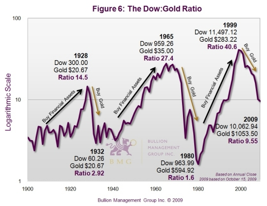 How to Inflation-Proof Your Portfolio – Part 2 | Dow:Gold Ratio