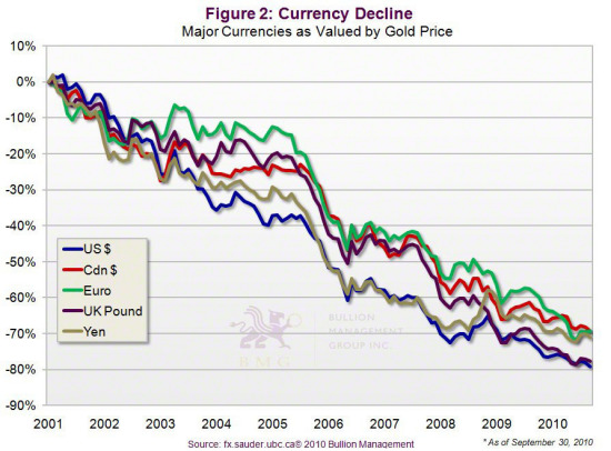 Gold vs. Bonds | Currency Decline