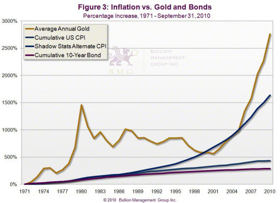 Gold vs. Bonds | Inflation vs. Gold and Bonds