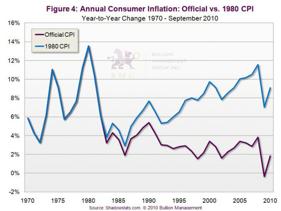 Gold vs. Bonds | Annual Consumer Inflation: Official vs. 1980 CPI