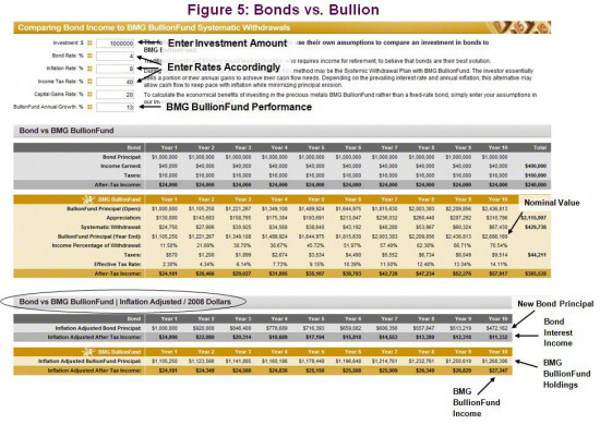 Gold vs. Bonds | Bonds vs. Bullion
