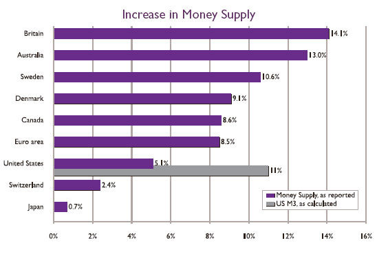 2006 - Year in Review | Increase in Money Supply
