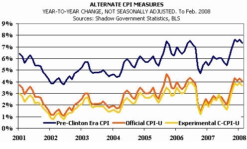 Investors Face Gut-Wrenching Reality Check | Alternate CPI Measures