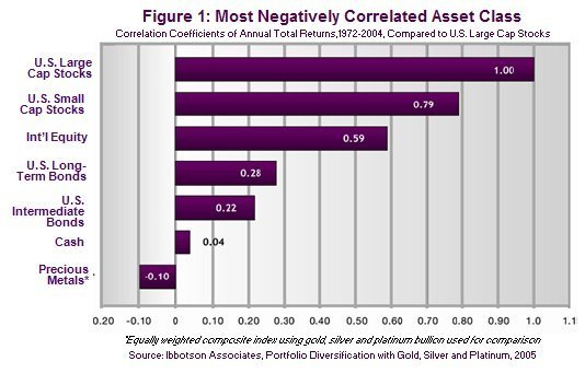 Preserving Personal Wealth Has Become Priority One | Most Negatively Correlated Asset Class