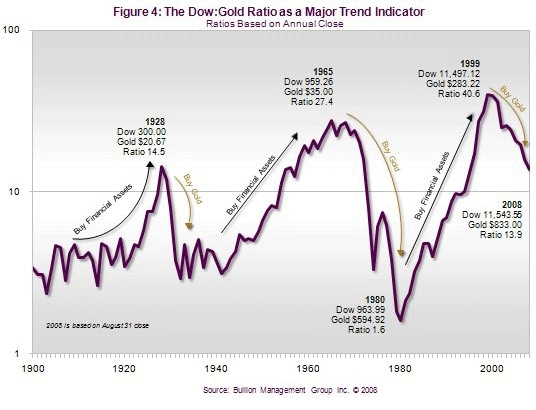 Preserving Personal Wealth Has Become Priority One | The Dow:Gold Ration as a Major Trend Indicator