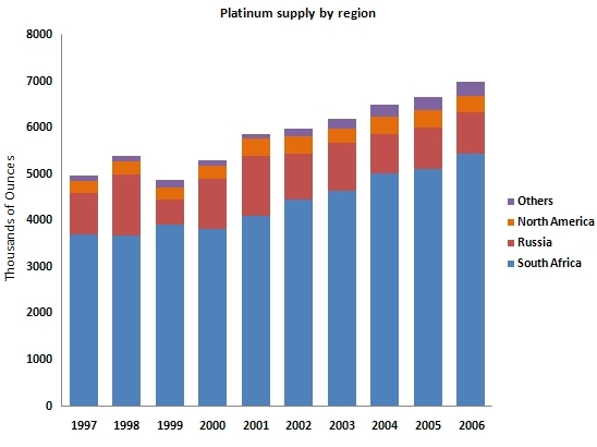 Platinum - Dark Horse, Bright Future | Platinum Coins | Platinum supply by region
